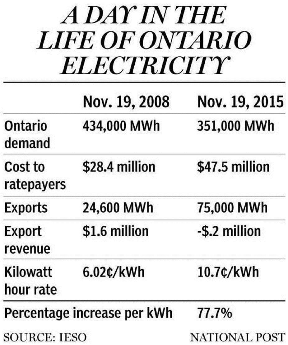 Ontario Suspends Large Renewable Energy Procurement